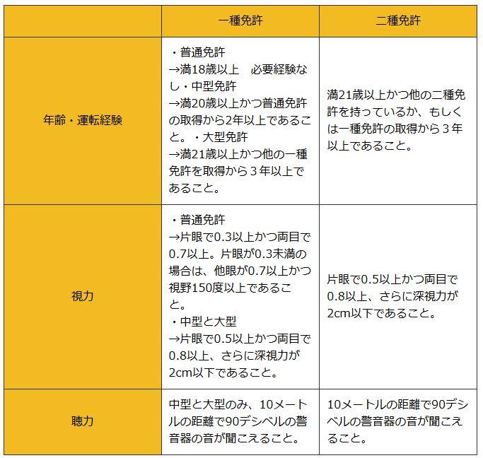 二種免許の受験資格