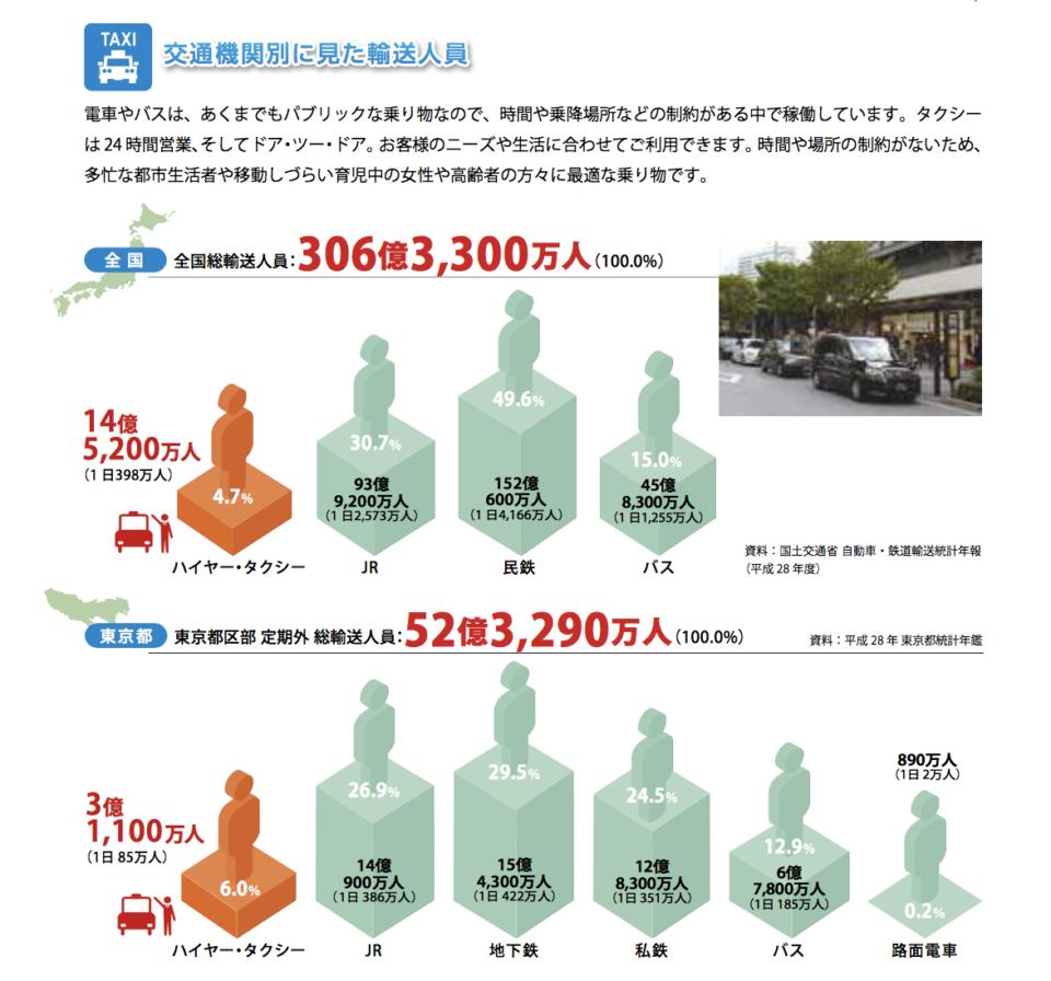 東京都でのタクシー利用者は年間約3億人。
