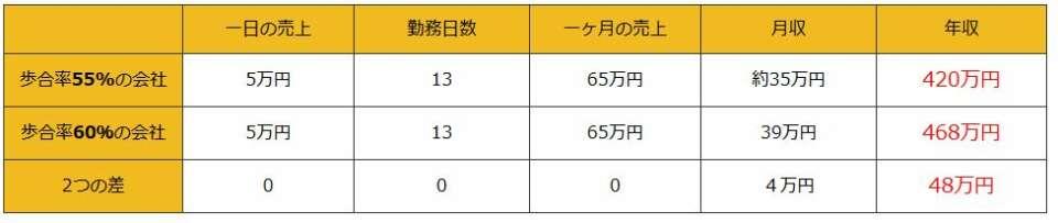 歩合率がたった5%違うだけで、年収にしておよそ50万円もの差